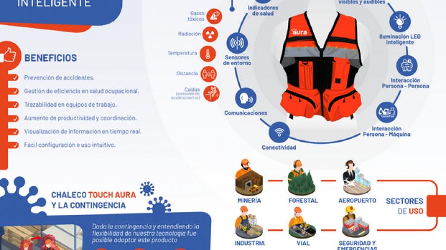 Infografia-Touch-Aura-Covid